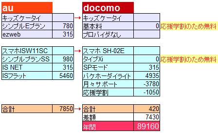 docomo応援学割