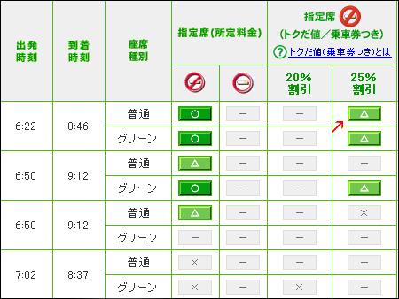 東京から仙台へ新幹線 格安