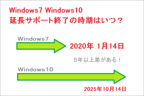 Windows7 Windows10 延長サポート終了の時期はいつ?
