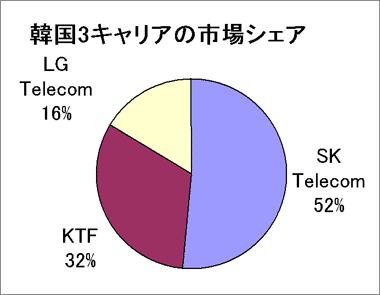 韓国携帯事情